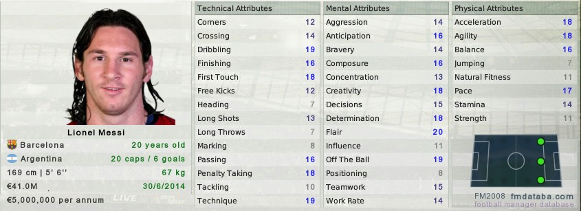 Lionel Messi FM 2008 Profile, Reviews